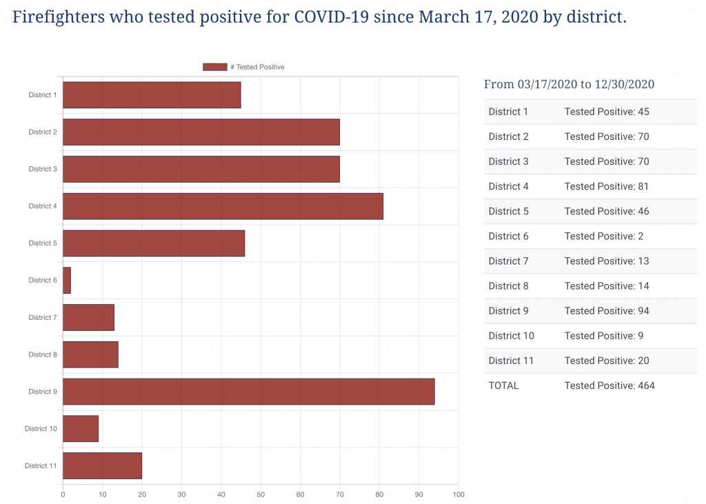 Covid-19 reports since march 2020